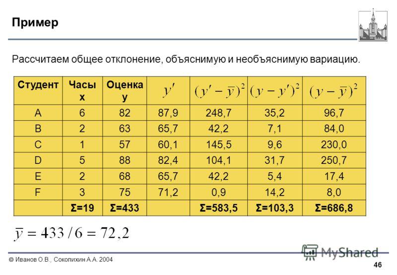 46 Иванов О.В., Соколихин А.А. 2004 Пример Рассчитаем общее отклонение, объяснимую и необъяснимую вариацию. СтудентЧасы x Оценка y A68287,9248,735,296,7 B26365,742,27,184,0 C15760,1145,59,6230,0 D58882,4104,131,7250,7 E26865,742,25,417,4 F37571,20,91