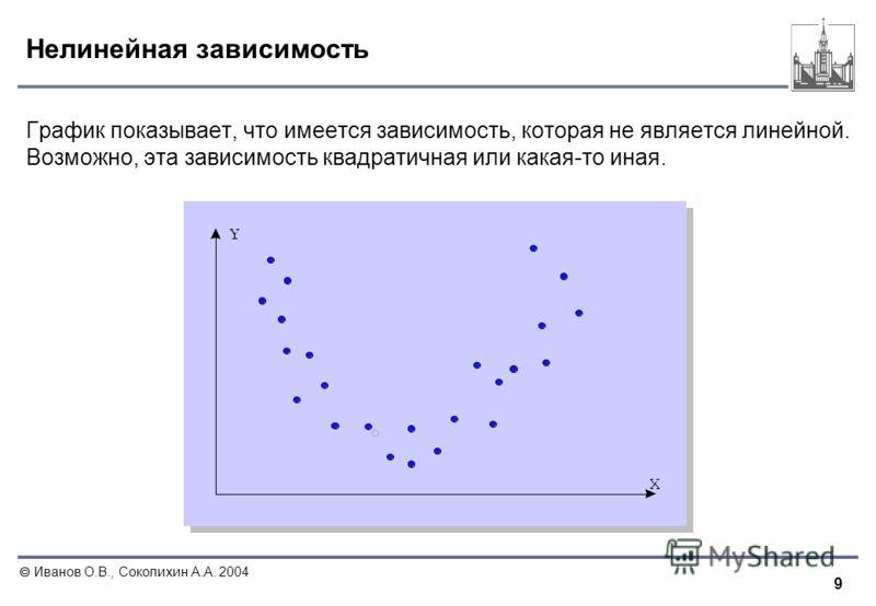 9 Иванов О.В., Соколихин А.А. 2004 Нелинейная зависимость График показывает, что имеется зависимость, которая не является линейной. Возможно, эта зависимость квадратичная или какая-то иная.