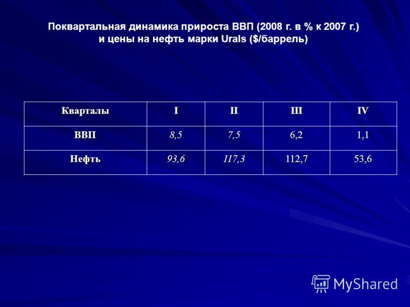 Поквартальная динамика прироста ВВП (2008 г. в % к 2007 г.) и цены на нефть марки Urals ($/баррель) КварталыIIIIIIIV ВВП8,57,56,21,1 Нефть93,6117,3112,753,6