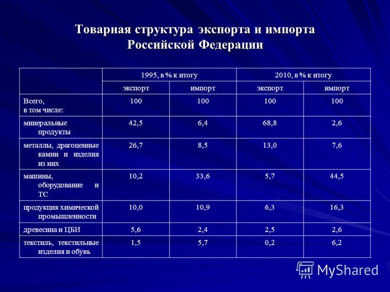 Товарная структура экспорта и импорта Российской Федерации 1995, в % к итогу2010, в % к итогу экспортимпортэкспортимпорт Всего, в том числе: 100 минеральные продукты 42,56,468,82,6 металлы, драгоценные камни и изделия из них 26,78,513,07,6 машины, об