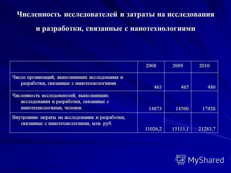 Численность исследователей и затраты на исследования и разработки, связанные с нанотехнологиями 200820092010 Число организаций, выполнявших исследования и разработки, связанные с нанотехнологиями 463465480 Численность исследователей, выполнявших иссл