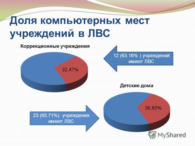 Доля компьютерных мест учреждений в ЛВС 12 (63.16% ) учреждений имеют ЛВС 23 (65.71%) учреждения имеют ЛВС