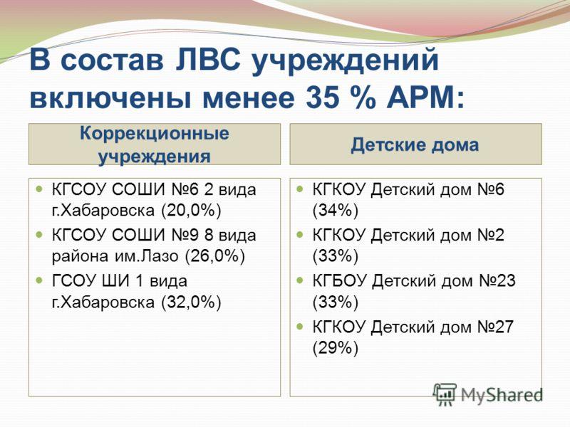 В состав ЛВС учреждений включены менее 35 % АРМ: Коррекционные учреждения Детские дома КГСОУ СОШИ 6 2 вида г.Хабаровска (20,0%) КГСОУ СОШИ 9 8 вида района им.Лазо (26,0%) ГСОУ ШИ 1 вида г.Хабаровска (32,0%) КГКОУ Детский дом 6 (34%) КГКОУ Детский дом