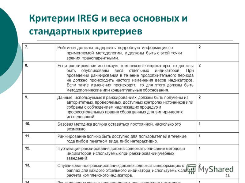 16 Критерии IREG и веса основных и стандартных критериев 7. Рейтинги должны содержать подробную информацию о применяемой методологии, и должны быть с этой точки зрения транспарентными. 2 8. Если ранжирование использует комплексные индикаторы, то долж