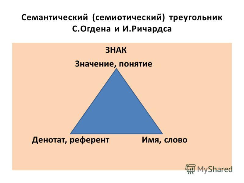Семантический (семиотический) треугольник С.Огдена и И.Ричардса ЗНАК Значение, понятие Денотат, референт Имя, слово