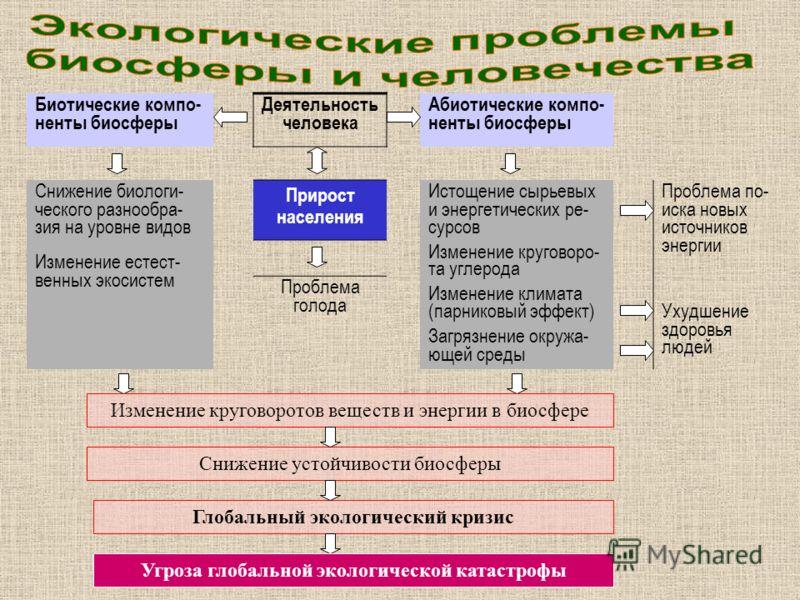 Биотические компо- ненты биосферы Деятельность человека Абиотические компо- ненты биосферы Снижение биологи- ческого разнообра- зия на уровне видов Изменение естест- венных экосистем Прирост населения Истощение сырьевых и энергетических ре- сурсов Из