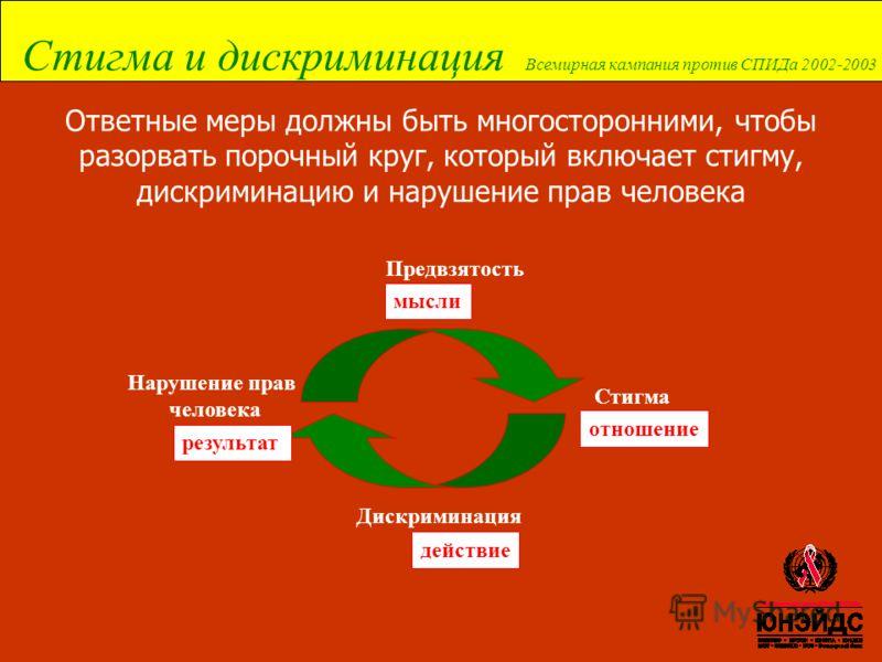 Стигма и дискриминация Всемирная кампания против СПИДа 2002-2003 Ответные меры должны быть многосторонними, чтобы разорвать порочный круг, который включает стигму, дискриминацию и нарушение прав человека Предвзятость мысли Стигма отношение Дискримина