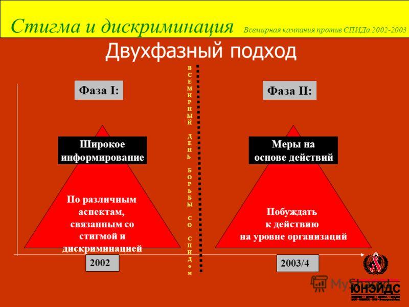 Стигма и дискриминация Всемирная кампания против СПИДа 2002-2003 По различным аспектам, связанным со стигмой и дискриминацией Двухфазный подход Фаза I: Фаза II: Широкое информирование Побуждать к действию на уровне организаций Меры на основе действий