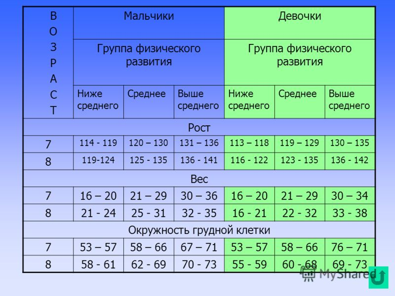 В О З Р А С Т МальчикиДевочки Группа физического развития Ниже среднего СреднееВыше среднего Ниже среднего СреднееВыше среднего Рост 7 114 - 119120 – 130131 – 136113 – 118119 – 129130 – 135 8 119-124125 - 135136 - 141116 - 122123 - 135136 - 142 Вес 7