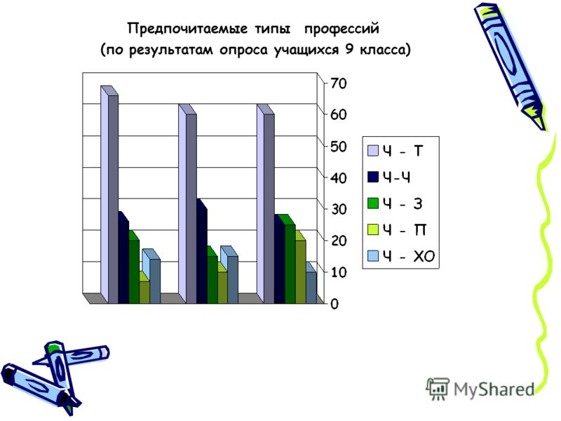 Предпочитаемые типы профессий (по результатам опроса учащихся 9 класса)