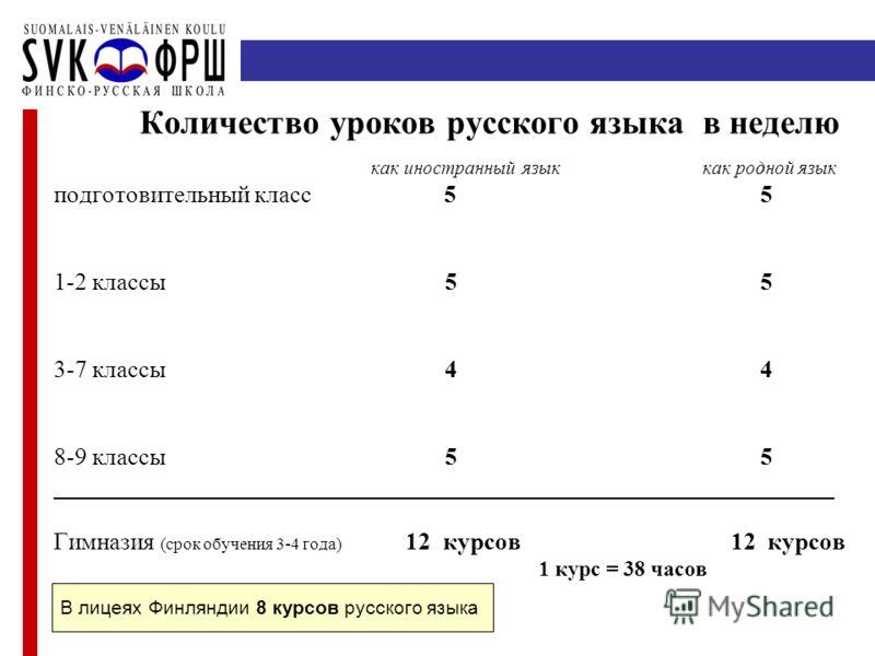 Количество уроков русского языка в неделю как иностранный язык как родной язык подготовительный класс 5 5 1-2 классы 5 5 3-7 классы 4 4 8-9 классы 5 5 ________________________________________________________________ Гимназия (срок обучения 3-4 года)