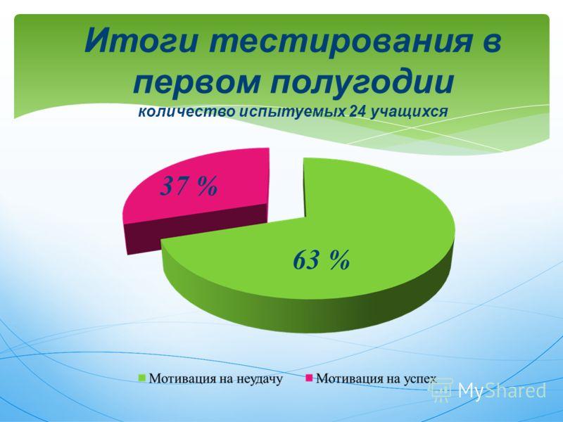 Итоги тестирования в первом полугодии количество испытуемых 24 учащихся
