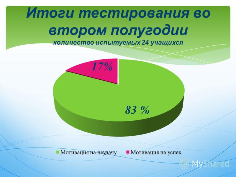 Итоги тестирования во втором полугодии количество испытуемых 24 учащихся