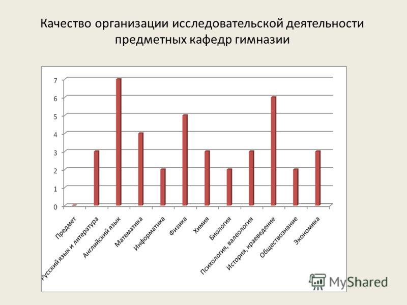 Качество организации исследовательской деятельности предметных кафедр гимназии