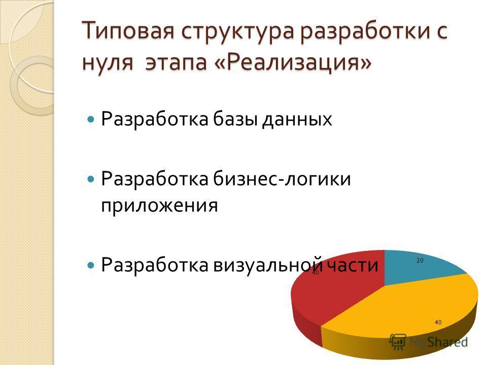 Типовая структура разработки с нуля этапа « Реализация » Разработка базы данных Разработка бизнес - логики приложения Разработка визуальной части