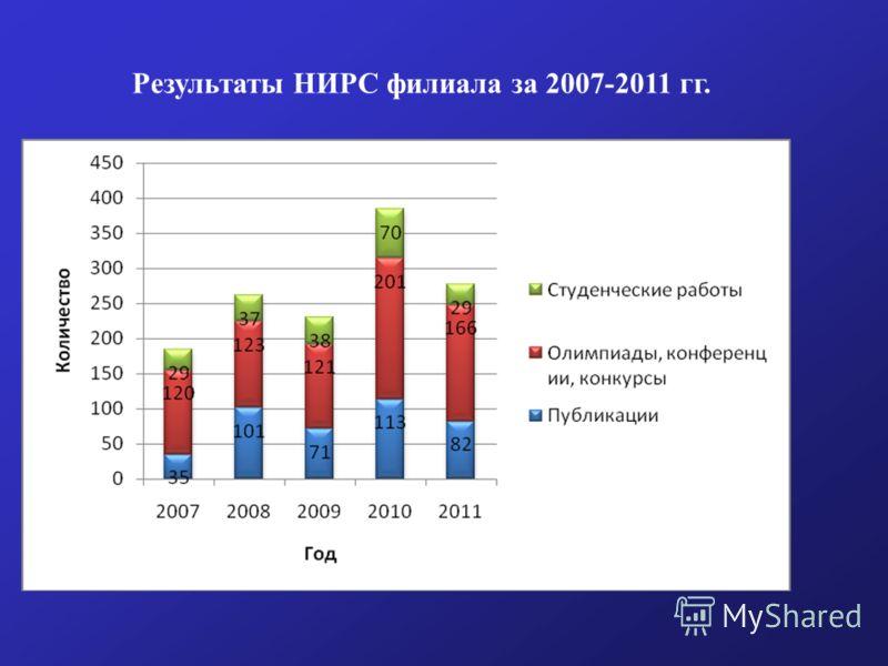 Результаты НИРС филиала за 2007-2011 гг.