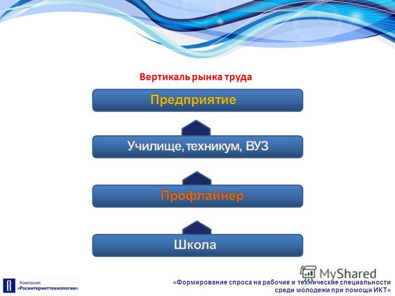 «Формирование спроса на рабочие и технические специальности среди молодежи при помощи ИКТ» Вертикаль рынка труда