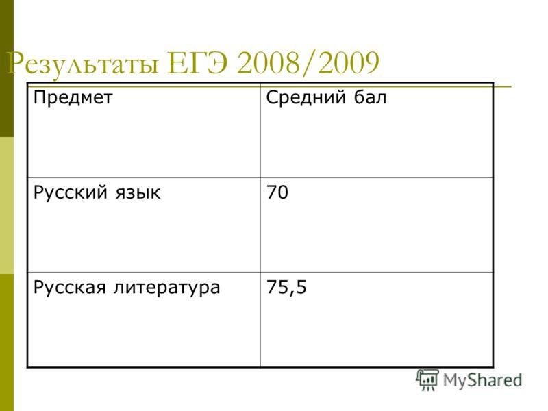Результаты ЕГЭ 2008/2009 ПредметСредний бал Русский язык70 Русская литература75,5