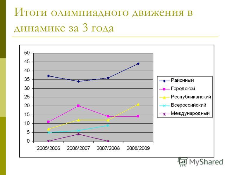 Итоги олимпиадного движения в динамике за 3 года
