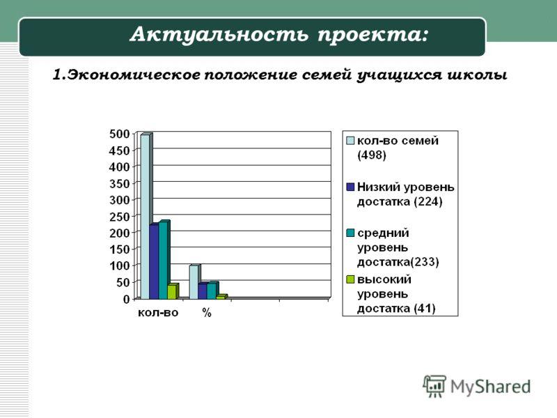 Актуальность проекта: 1.Экономическое положение семей учащихся школы