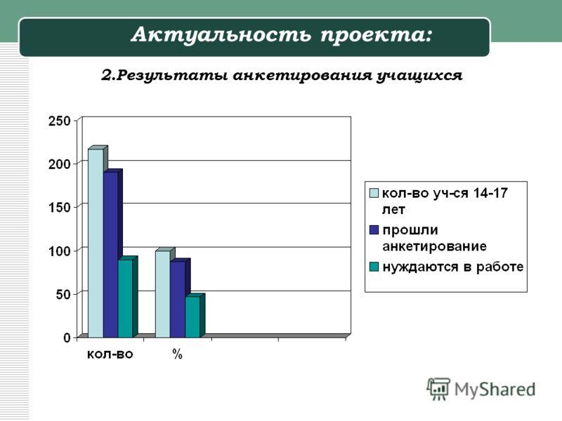 Актуальность проекта: 2.Результаты анкетирования учащихся