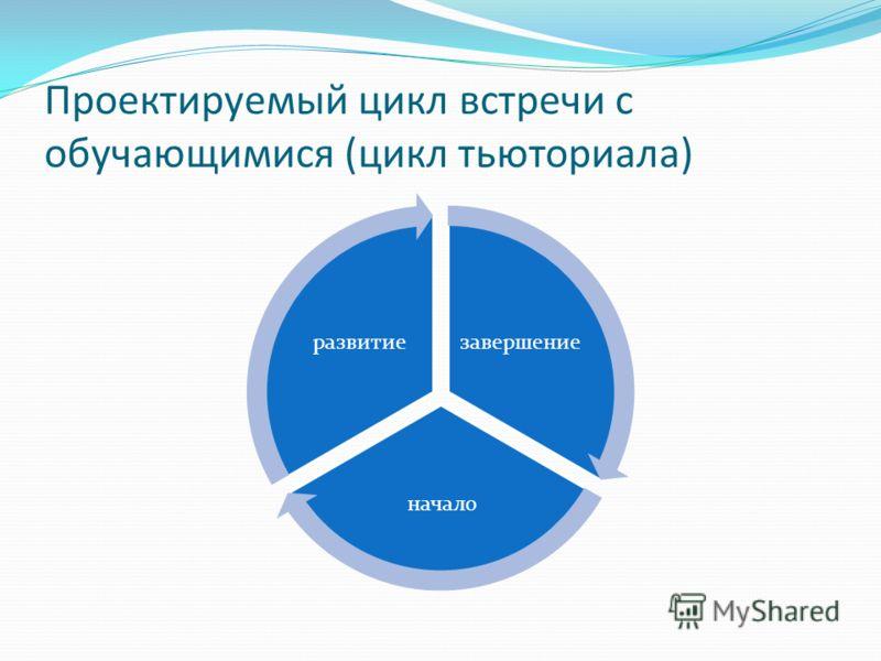 Проектируемый цикл встречи с обучающимися (цикл тьюториала) завершение начало развитие