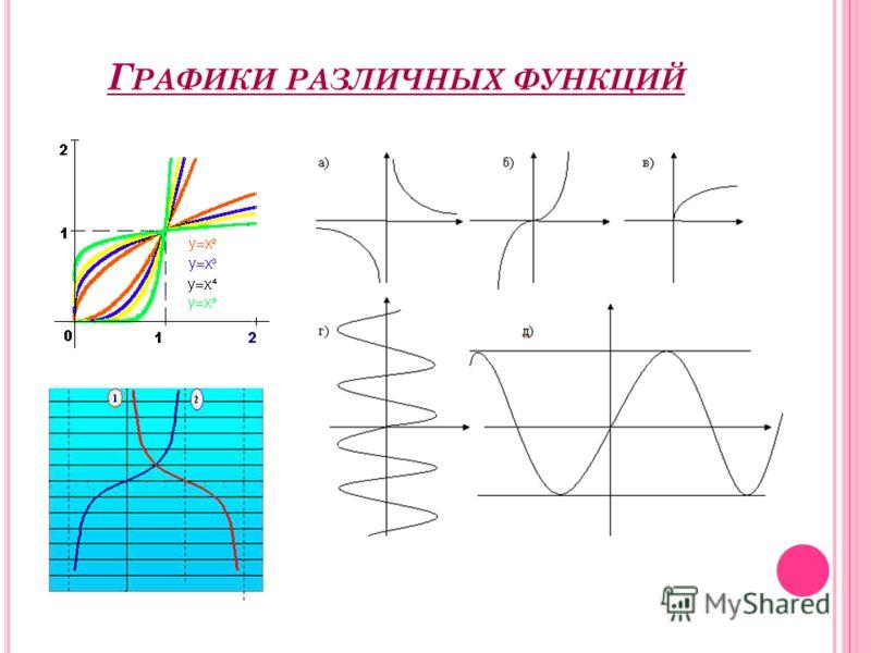Г РАФИКИ РАЗЛИЧНЫХ ФУНКЦИЙ