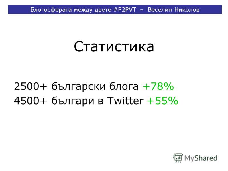 Статистика 2500+ български блога +78% 4500+ българи в Twitter +55% Блогосферата между двете #P2PVT – Веселин Николов