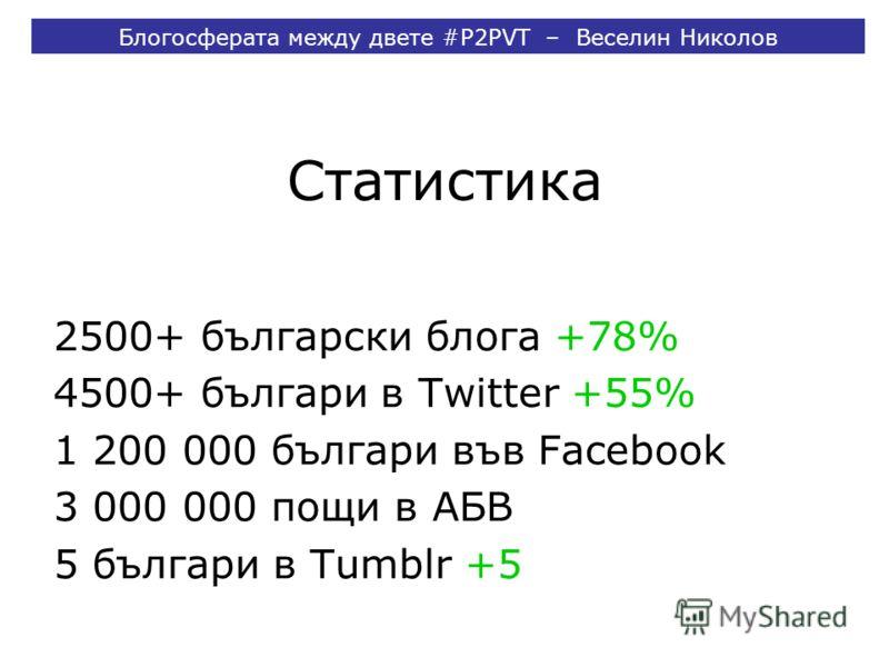 Статистика 2500+ български блога +78% 4500+ българи в Twitter +55% 1 200 000 българи във Facebook 3 000 000 пощи в АБВ 5 българи в Tumblr +5 Блогосферата между двете #P2PVT – Веселин Николов