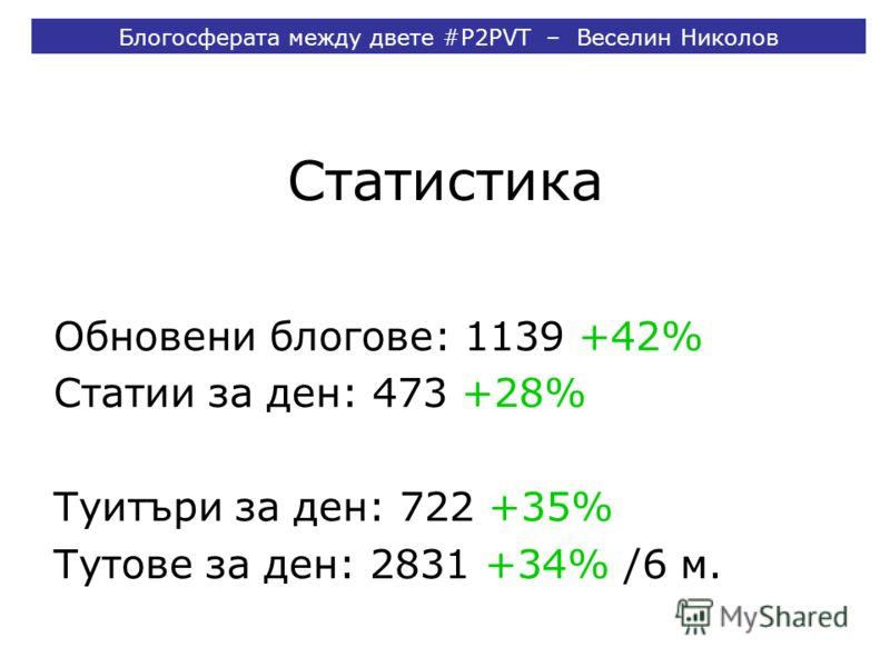 Статистика Обновени блогове: 1139 +42% Статии за ден: 473 +28% Туитъри за ден: 722 +35% Тутове за ден: 2831 +34% /6 м. Блогосферата между двете #P2PVT – Веселин Николов