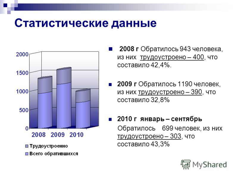 Статистические данные 2008 г Обратилось 943 человека, из них трудоустроено – 400, что составило 42,4%. 2009 г Обратилось 1190 человек, из них трудоустроено – 390, что составило 32,8% 2010 г январь – сентябрь Обратилось 699 человек, из них трудоустрое