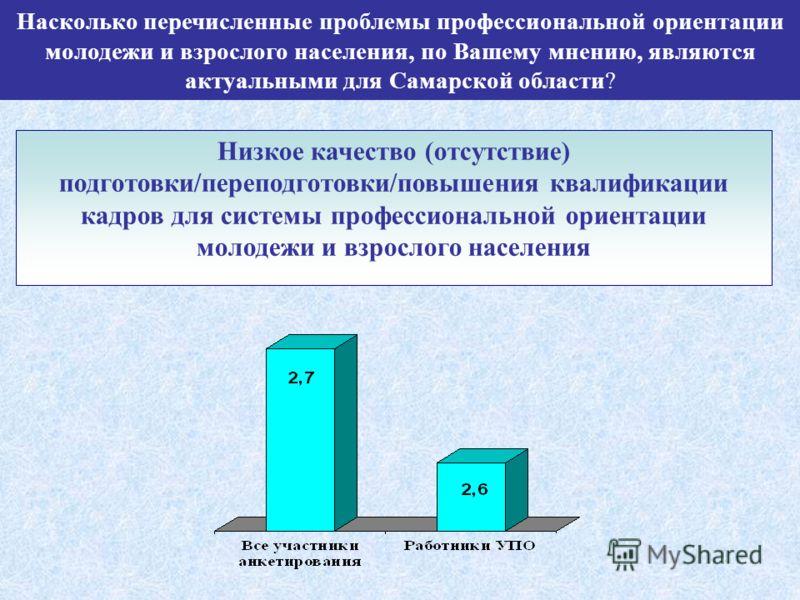 Насколько перечисленные проблемы профессиональной ориентации молодежи и взрослого населения, по Вашему мнению, являются актуальными для Самарской области? Низкое качество (отсутствие) подготовки/переподготовки/повышения квалификации кадров для систем