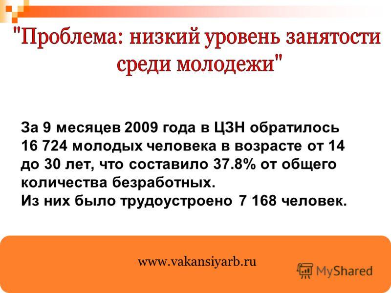 За 9 месяцев 2009 года в ЦЗН обратилось 16 724 молодых человека в возрасте от 14 до 30 лет, что составило 37.8% от общего количества безработных. Из них было трудоустроено 7 168 человек. www.vakansiyarb.ru