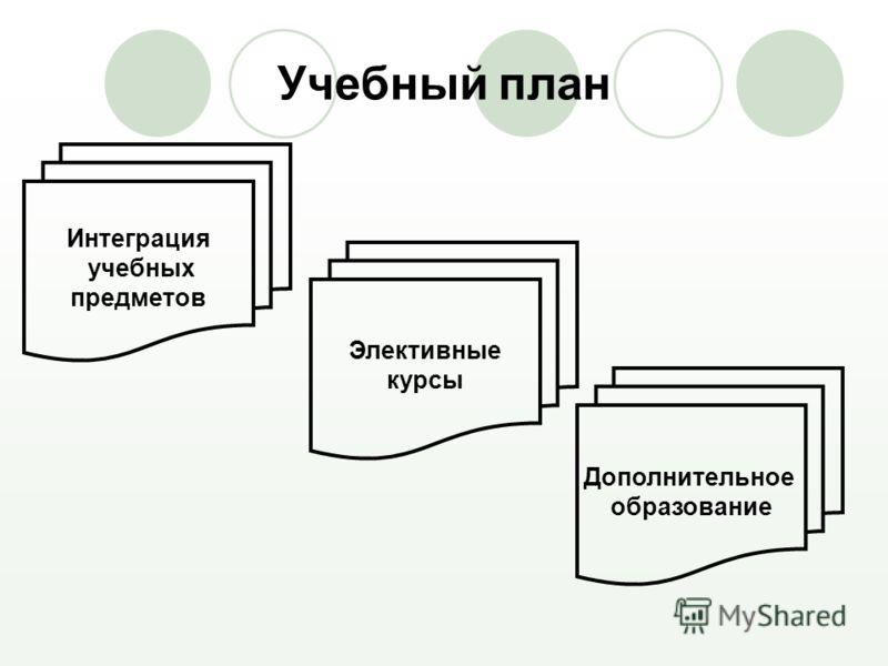 Учебный план Интеграция учебных предметов Элективные курсы Дополнительное образование