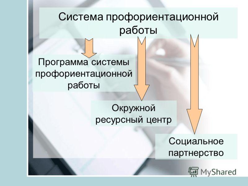 Система профориентационной работы Программа системы профориентационной работы Окружной ресурсный центр Социальное партнерство