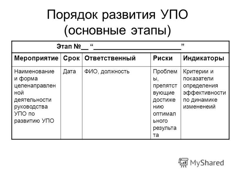 Порядок развития УПО (основные этапы) Этап __ ________________________ МероприятиеСрокОтветственныйРискиИндикаторы Наименование и форма целенаправлен ной деятельности руководства УПО по развитию УПО ДатаФИО, должностьПроблем ы, препятст вующие достиж