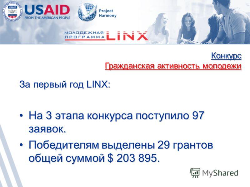 Конкурс Гражданская активность молодежи Конкурс Гражданская активность молодежи За первый год LINX: На 3 этапа конкурса поступило 97 заявок.На 3 этапа конкурса поступило 97 заявок. Победителям выделены 29 грантов общей суммой $ 203 895.Победителям вы