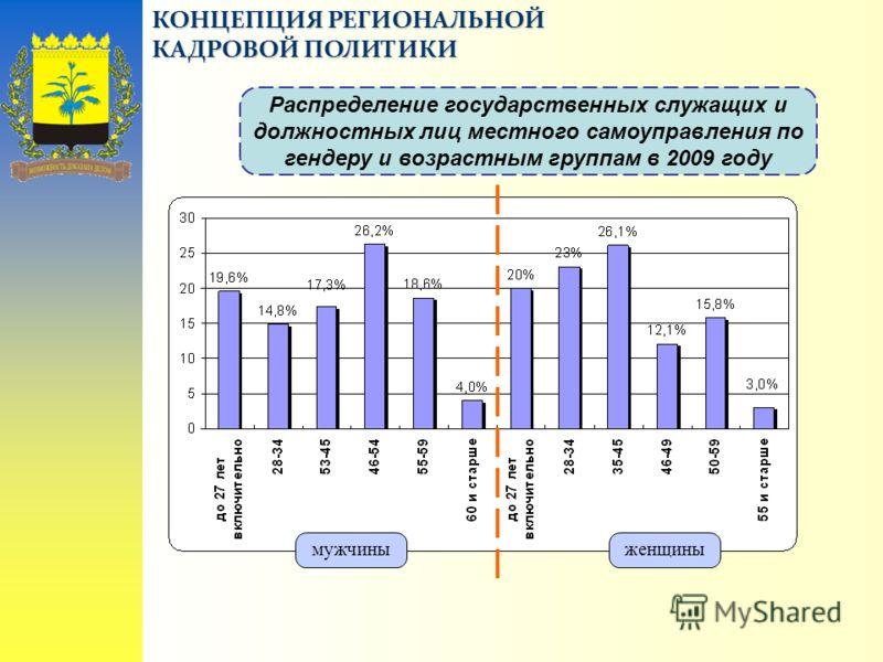 КОНЦЕПЦИЯ РЕГИОНАЛЬНОЙ КАДРОВОЙ ПОЛИТИКИ Распределение государственных служащих и должностных лиц местного самоуправления по гендеру и возрастным группам в 2009 году мужчиныженщины