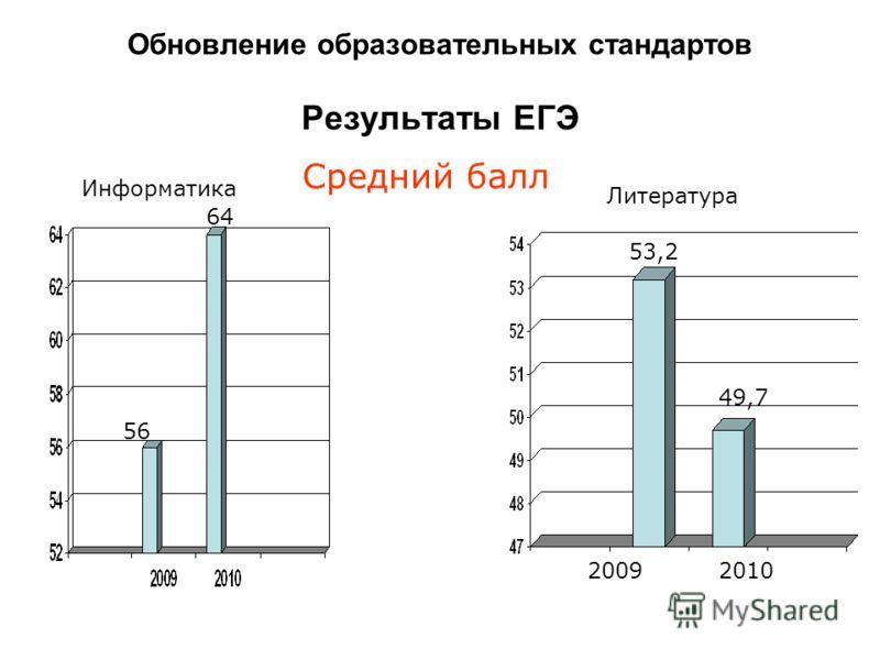 Средний балл Литература Информатика Обновление образовательных стандартов Результаты ЕГЭ 56 64 53,2 49,7 20092010