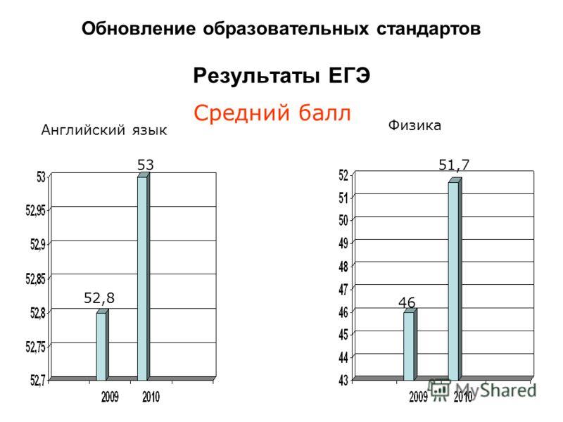 Средний балл Физика Английский язык Обновление образовательных стандартов Результаты ЕГЭ 52,8 53 46 51,7