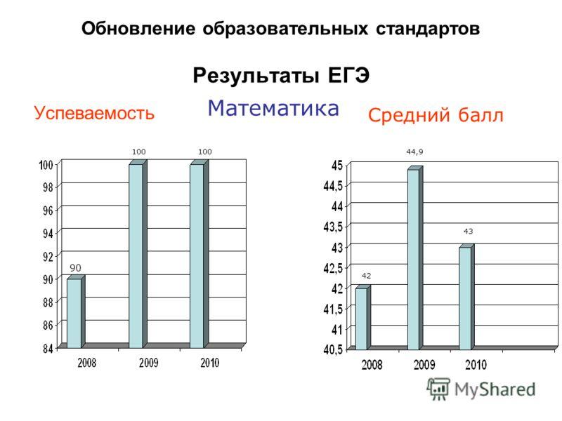 Успеваемость Средний балл Математика Обновление образовательных стандартов Результаты ЕГЭ 90 100 42 44,9 43