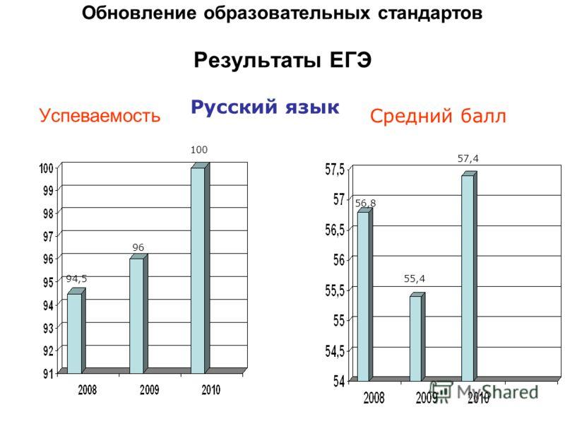 Успеваемость Средний балл Русский язык Обновление образовательных стандартов Результаты ЕГЭ 94,5 96 100 56,8 55,4 57,4