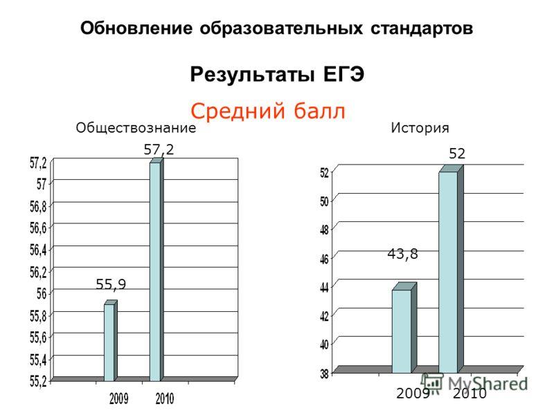 Средний балл История Обществознание Обновление образовательных стандартов Результаты ЕГЭ 55,9 57,2 43,8 52 20092010