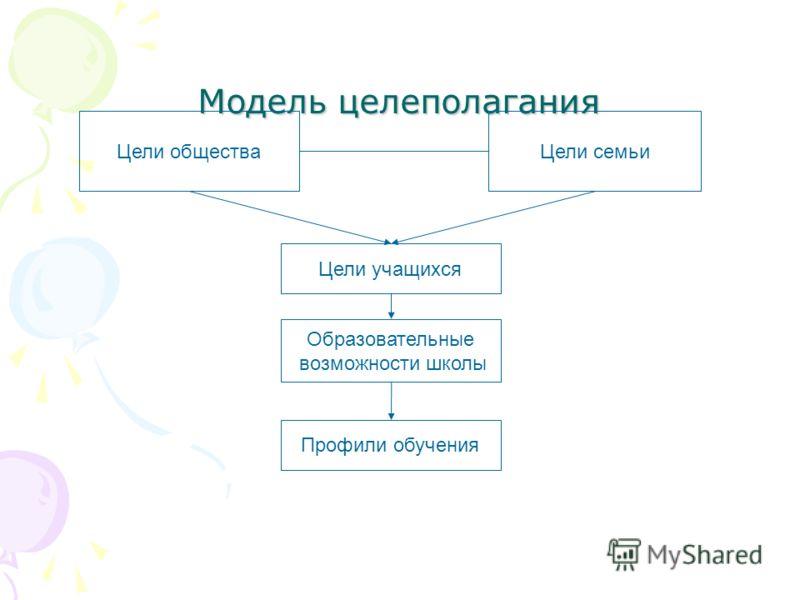 Модель целеполагания Цели обществаЦели семьи Цели учащихся Образовательные возможности школы Профили обучения