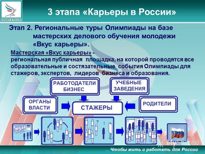 … Чтобы жить и работать для России 3 этапа «Карьеры в России» Этап 2. Региональные туры Олимпиады на базе мастерских делового обучения молодежи «Вкус карьеры». Мастерская «Вкус карьеры» - региональная публичная площадка, на которой проводятся все обр