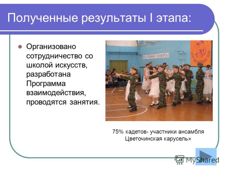 Полученные результаты I этапа: Организовано сотрудничество со школой искусств, разработана Программа взаимодействия, проводятся занятия. 75% кадетов- участники ансамбля Цветочинская карусель»