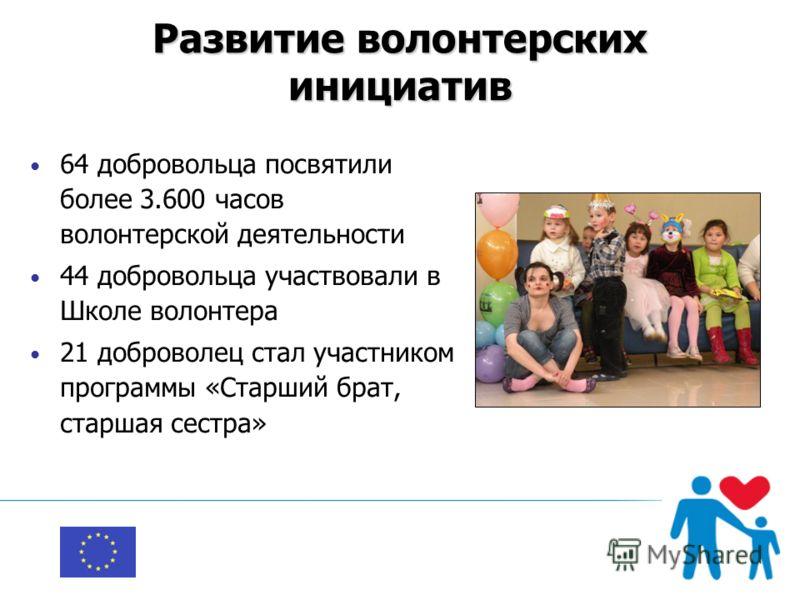 Развитие волонтерских инициатив 64 добровольца посвятили более 3.600 часов волонтерской деятельности 44 добровольца участвовали в Школе волонтера 21 доброволец стал участником программы «Старший брат, старшая сестра»