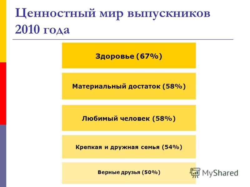 Ценностный мир выпускников 2010 года Здоровье (67%) Материальный достаток (58%) Любимый человек (58%) Крепкая и дружная семья (54%) Верные друзья (50%)
