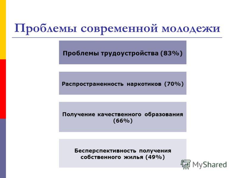Проблемы современной молодежи Проблемы трудоустройства (83%) Распространенность наркотиков (70%) Получение качественного образования (66%) Бесперспективность получения собственного жилья (49%)