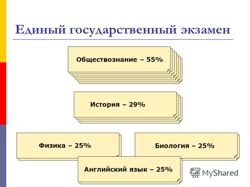 Единый государственный экзамен Обществознание – 55% История – 29% Физика – 25% Биология – 25% Английский язык – 25%